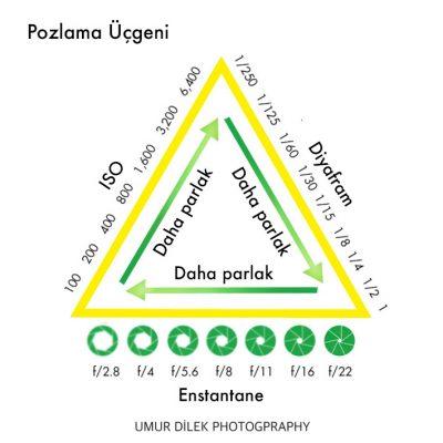 Pozlama Üçgeni - Analog fotografçılık (film) fotoğraf blogu